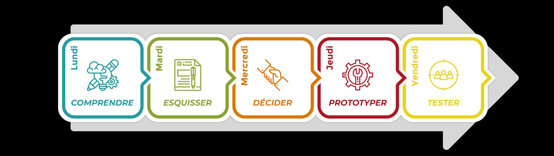 Organisation Design Thinking vu par Adista
